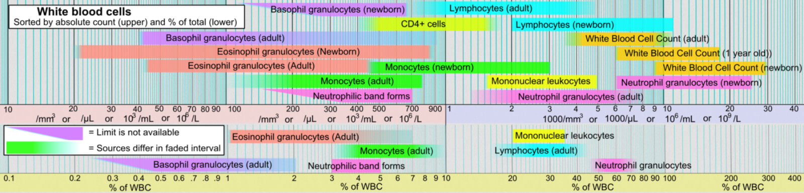 reference ranges for blood tests of white blood cells