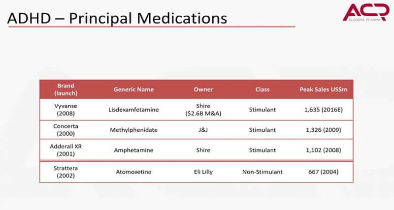 adhd medications