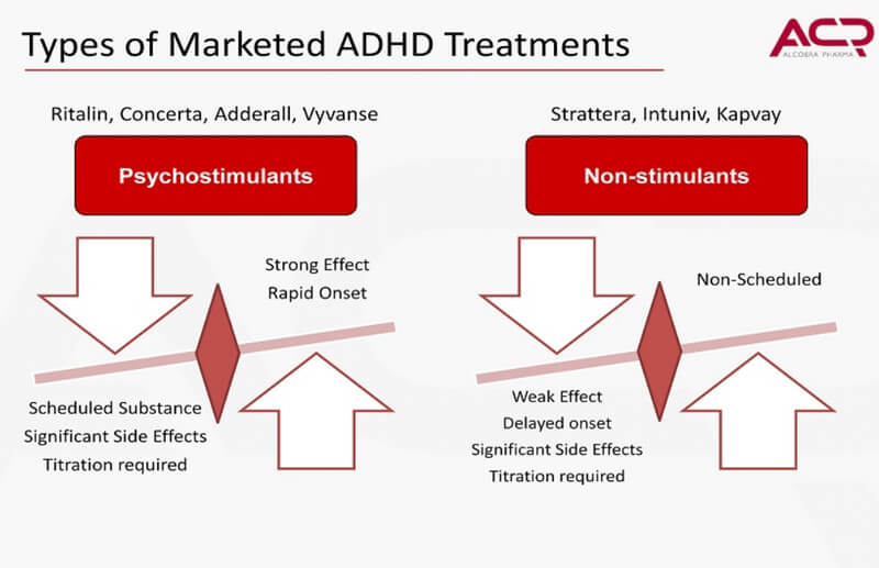 adhd treatment