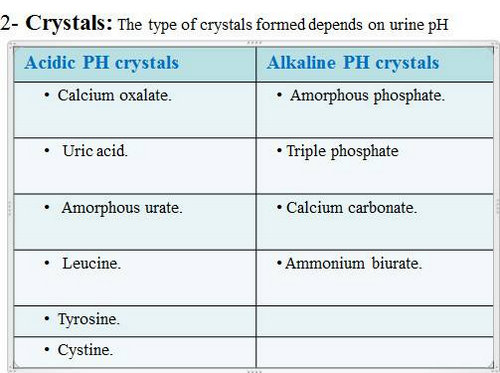 A chart of crystals found in urine with acidic pH and urine with alkaline pH.image